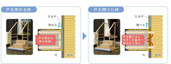 手すり先端部をスイングさせ、室内側に伸ばすことができます